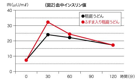 図2 血中インスリン値